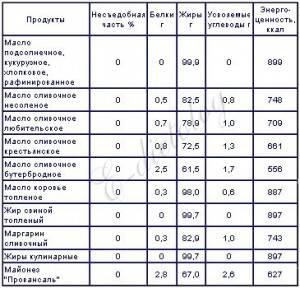 калорийность жирных продуктов таблица фото
