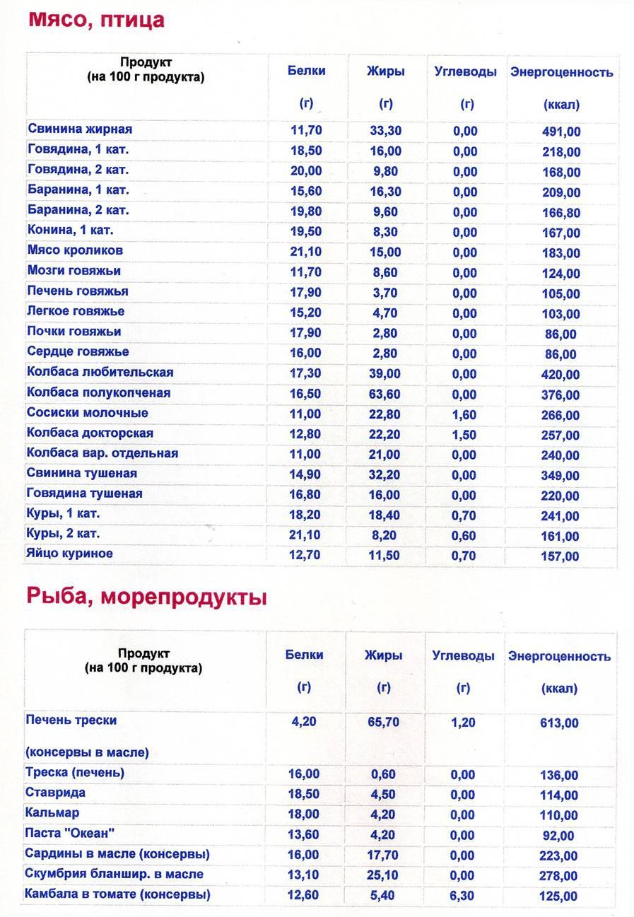 Кремлёвская диета — таблица, меню для простых работающих людей